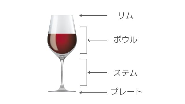 グラス各部の名称