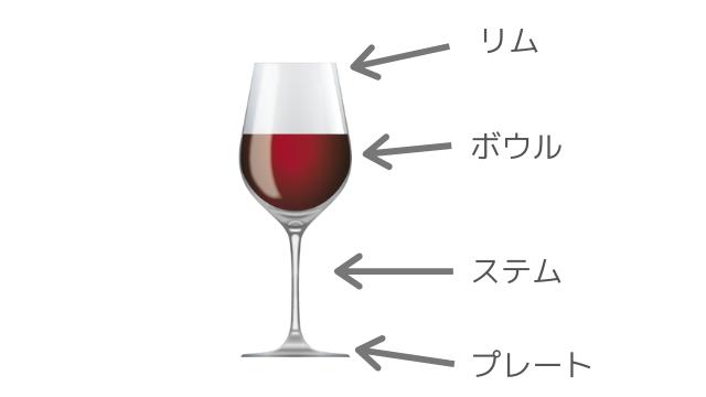 ワイングラスの各部の名称